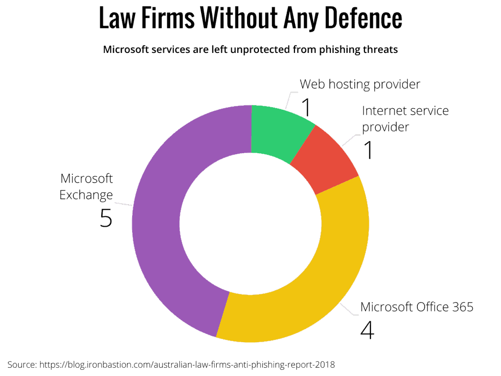 Only a small minority of law firms are left without defence